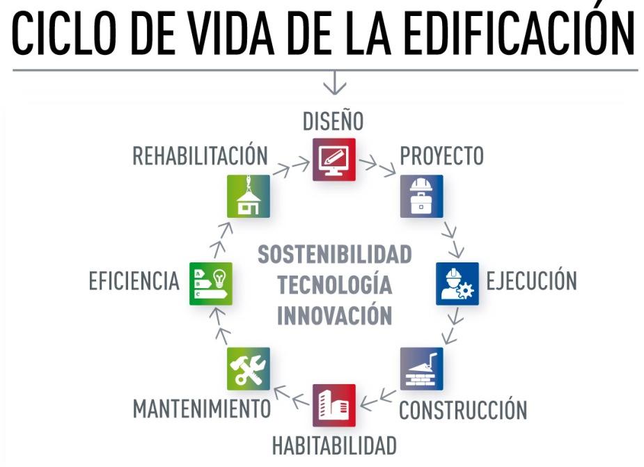 ciclo de vida de la edificación.jpg