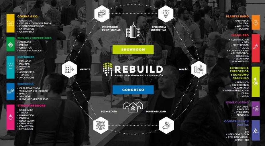 SECTORES Rebuild 2019 Madrid